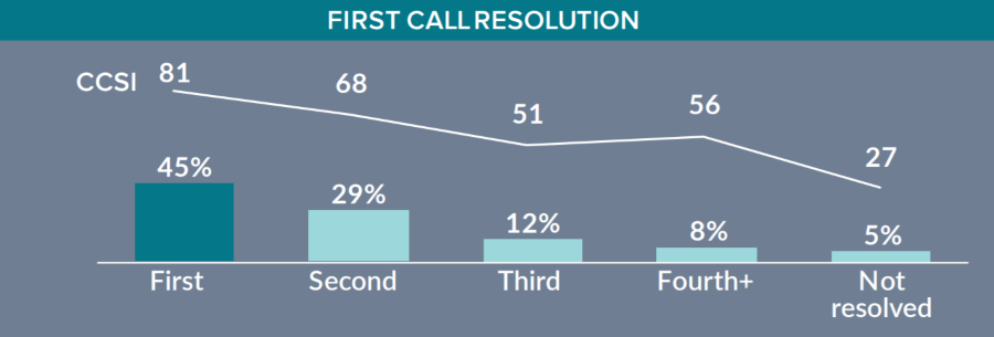 contact-center-first-call-resolution